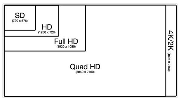 what is the relationship between resolution and screen clarity