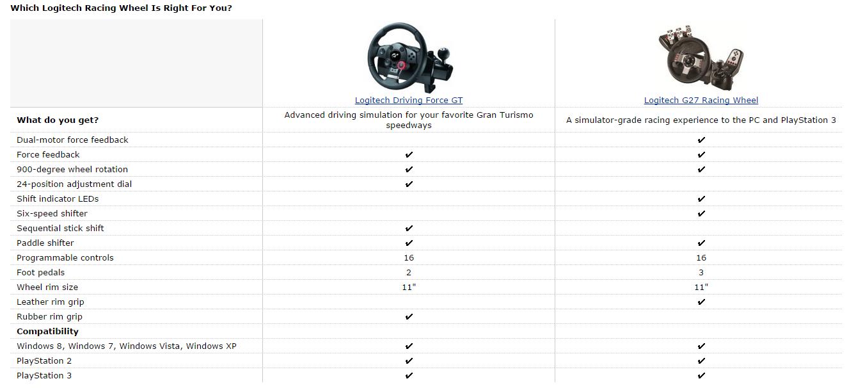 Logitech Driving Force GT v Logitech G27 Comparsion